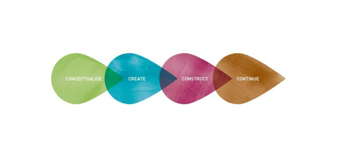 Conceptualise, Create, Construct, Continue